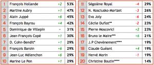 Présidentielle – 47 % des français ne veulent pas de SarkHollande mais un(e) autre candidat(e) dans enquête Top-10-Top-20-300x128