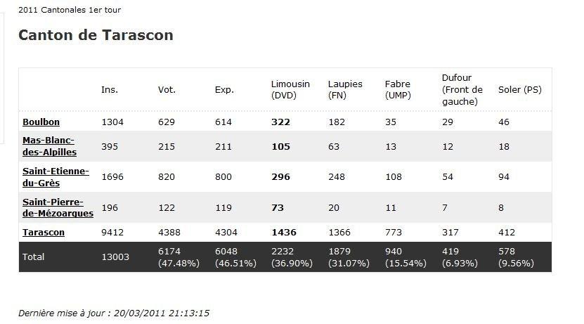 Tarascon : Vu et pris ! dans enquête rsultattarascon2011