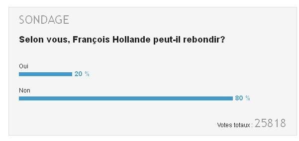 sondage-bfm-tv dans france